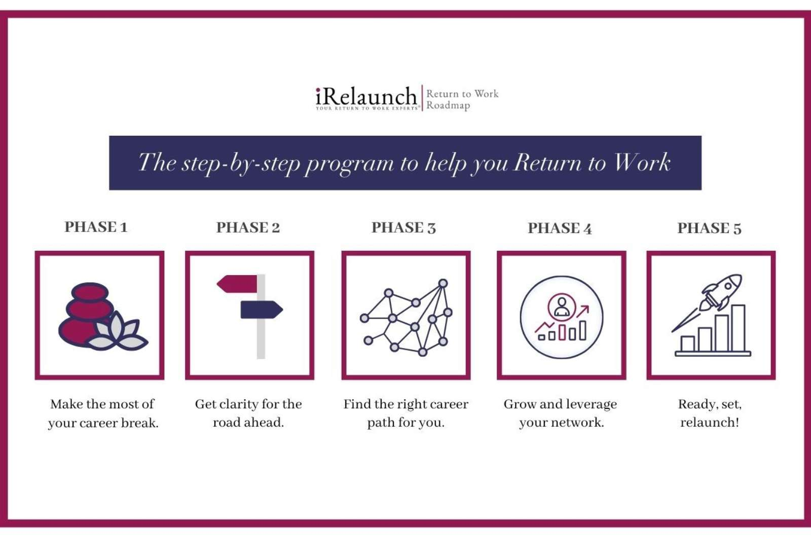 iRelaunch Return to Work Roadmap All Phases Graphic with Border stock